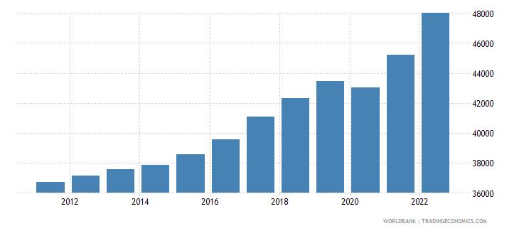 finland gdp per capita current lcu wb data