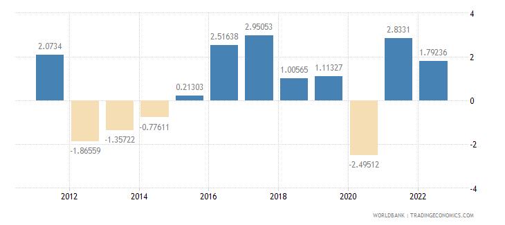 finland gdp per capita growth annual percent wb data