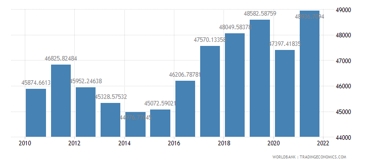 finland gdp per capita ppp constant 2005 international dollar wb data