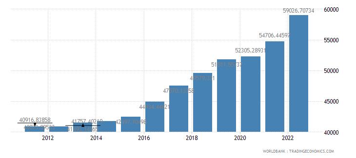 finland gdp per capita ppp us dollar wb data