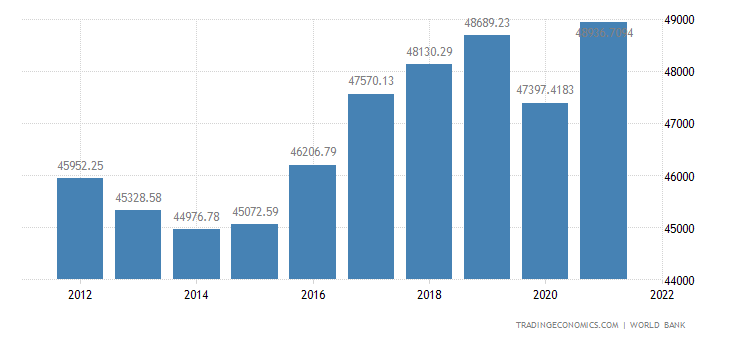 Finland Gdp Per Capita Ppp 1990 2019 Data 2020 2022 Forecast Historical Chart