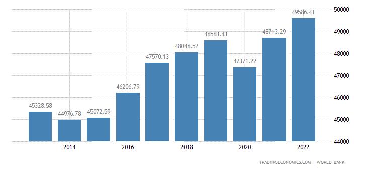 Finland GDP per capita PPP