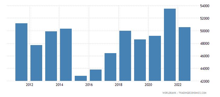 finland gdp per capita us dollar wb data