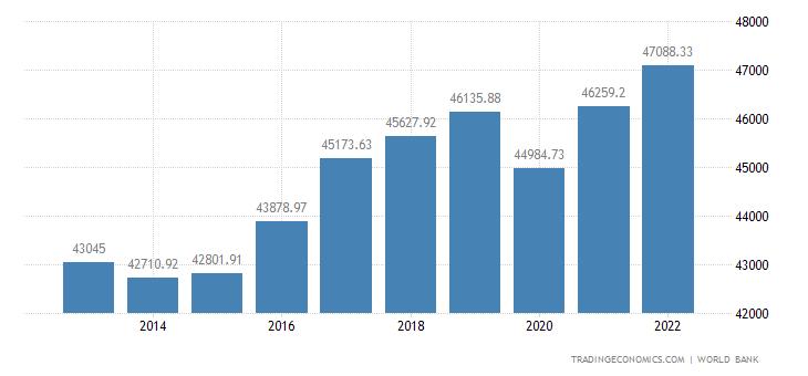 Finland GDP per capita