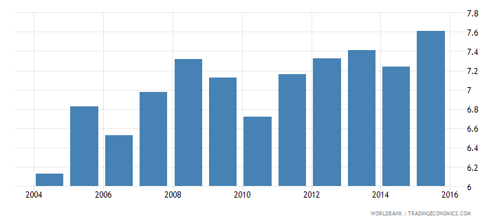 finland gdp per unit of energy use constant 2005 ppp dollar per kg of oil equivalent wb data