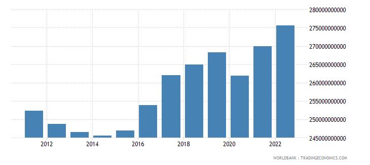 finland gdp ppp constant 2005 international dollar wb data