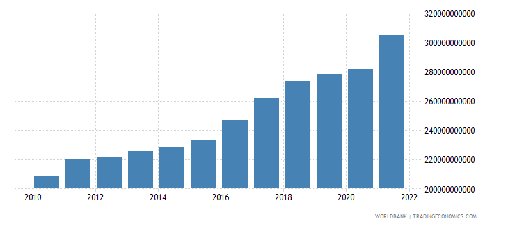finland gdp ppp us dollar wb data