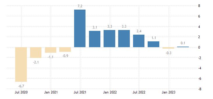 finland gdp volumes eurostat data