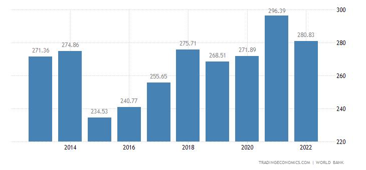 Finland GDP