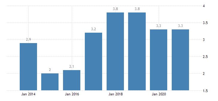 finland gender employment gap eurostat data