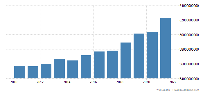 finland general government final consumption expenditure constant 2000 us dollar wb data