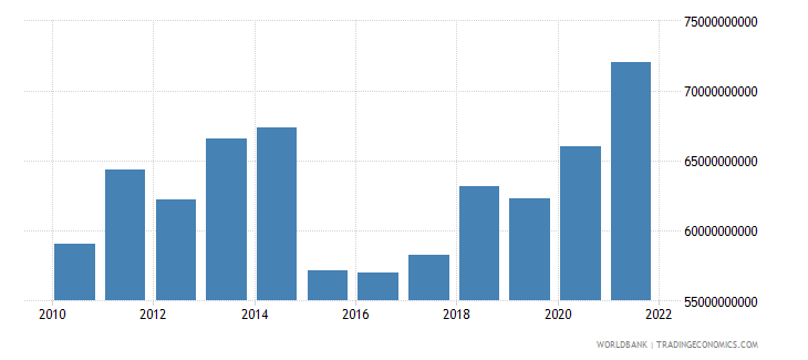 finland general government final consumption expenditure us dollar wb data