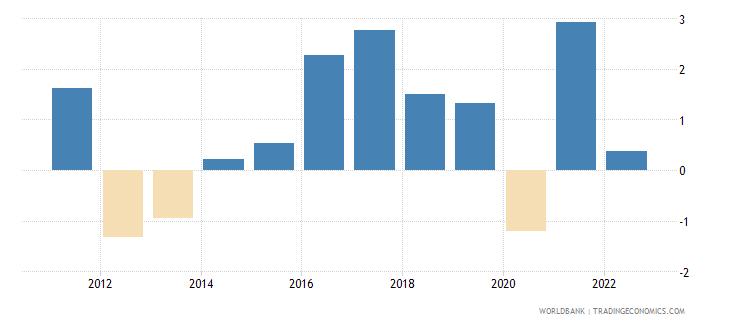 finland gni growth annual percent wb data