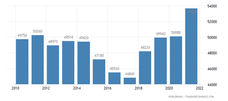 finland gni per capita atlas method us dollar wb data