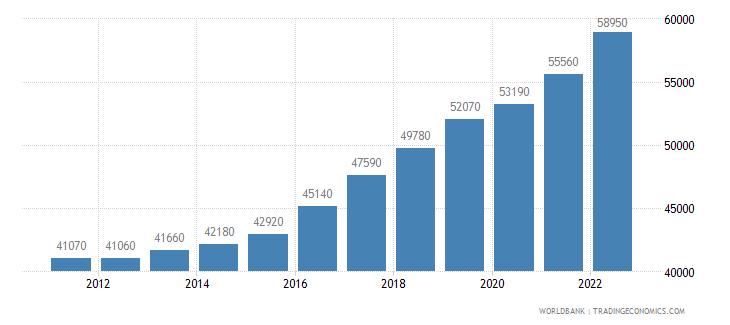 finland gni per capita ppp us dollar wb data