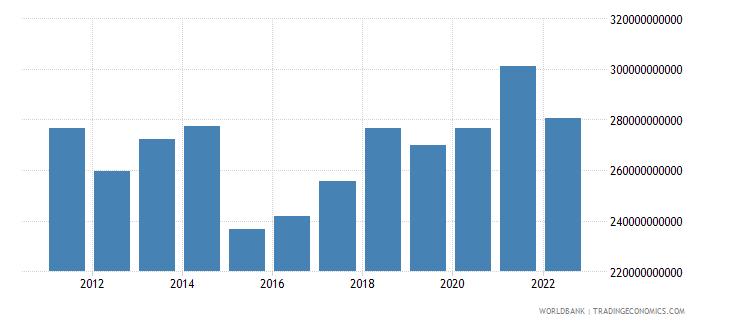 finland gni us dollar wb data