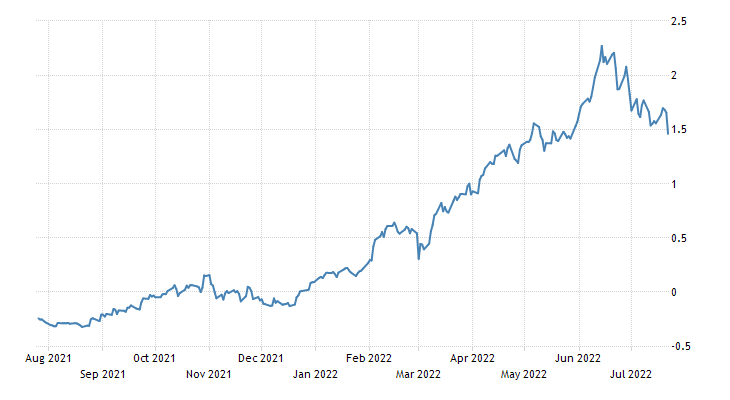 Finland Government Bond 10Y
