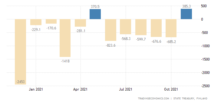 Finland Central Government Budget Value