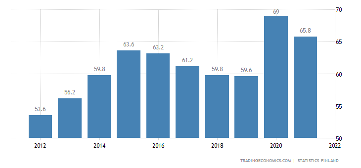 Finland Government Debt to GDP