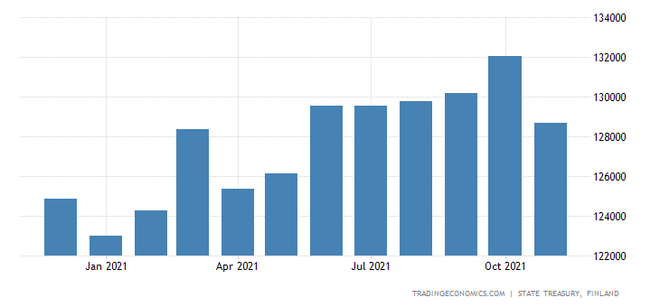 Finland Central Government Debt