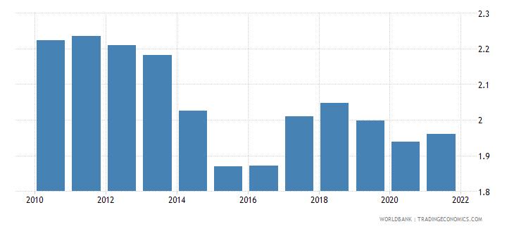 finland government effectiveness estimate wb data