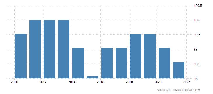 finland government effectiveness percentile rank wb data