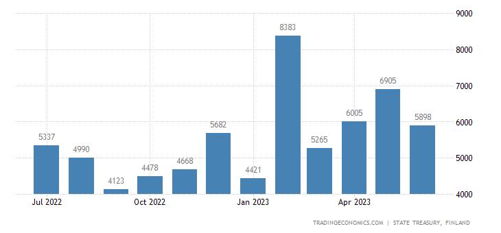 Finland Central Government Revenues