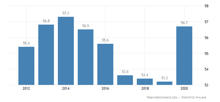 Finland Government Spending to GDP