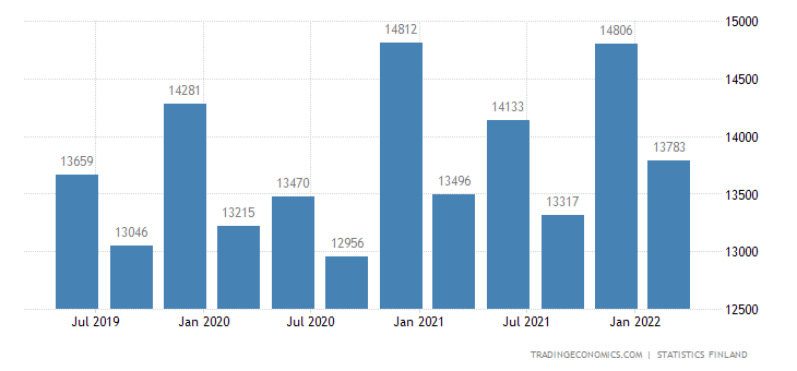 Finland Government Spending