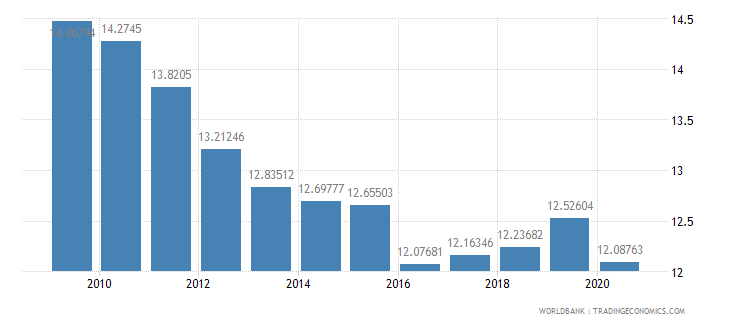 finland grants and other revenue percent of revenue wb data