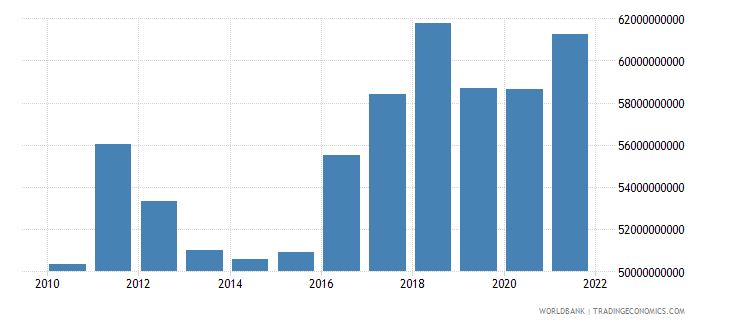 finland gross capital formation constant 2000 us dollar wb data