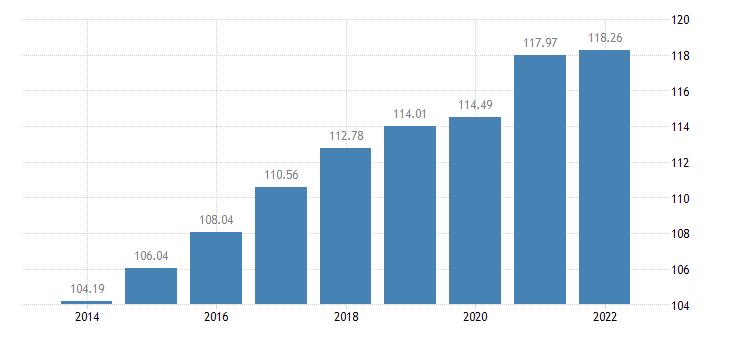 finland gross debt to income ratio of households af4 liab b6gd8net eurostat data
