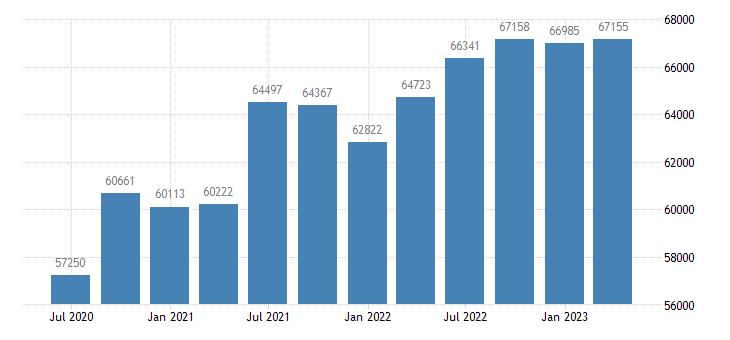 finland gross disposable income eurostat data
