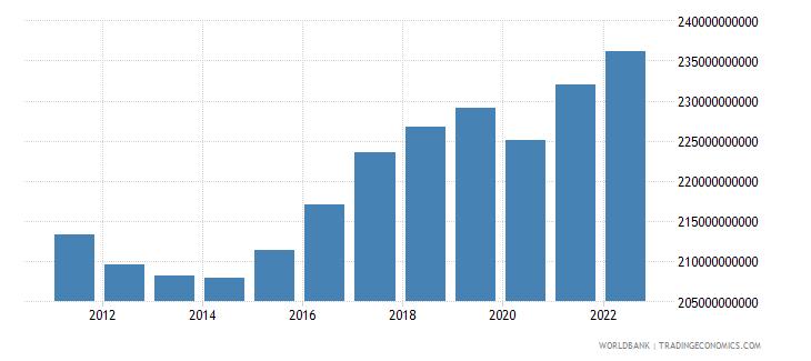 finland gross domestic income constant lcu wb data
