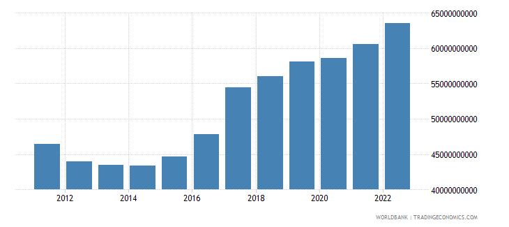 finland gross domestic savings current lcu wb data