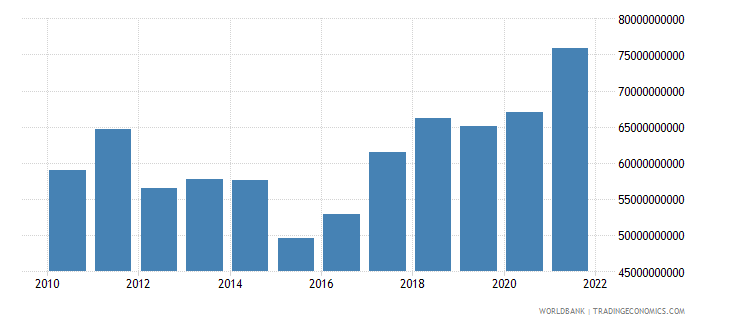 finland gross domestic savings us dollar wb data