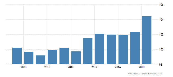 finland gross enrolment ratio lower secondary male percent wb data