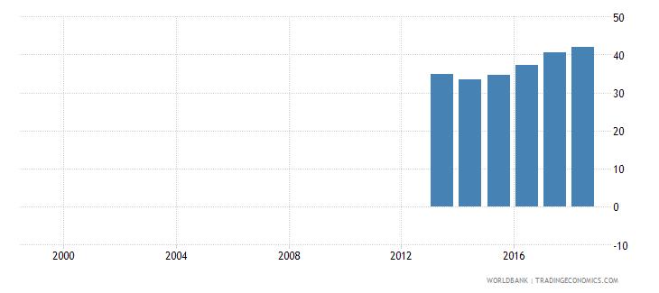 finland gross enrolment ratio post secondary non tertiary both sexes percent wb data