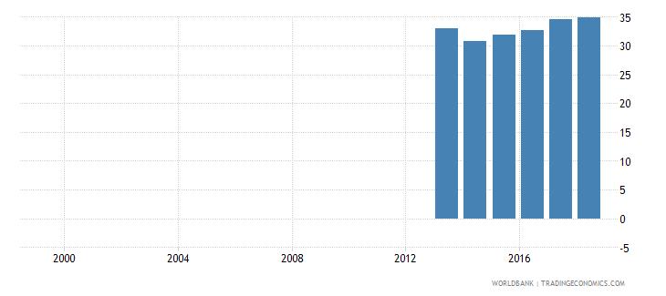 finland gross enrolment ratio post secondary non tertiary male percent wb data