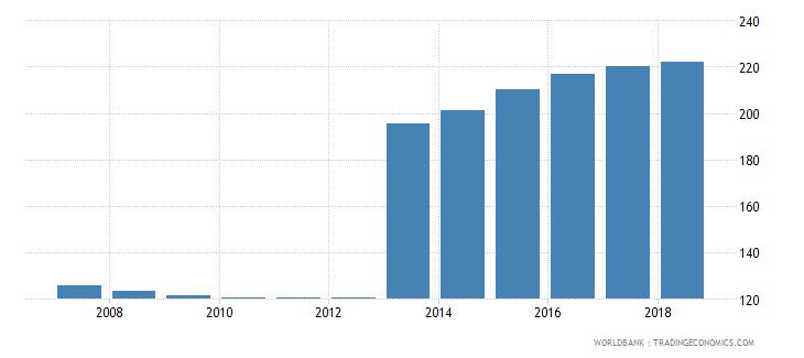finland gross enrolment ratio upper secondary female percent wb data