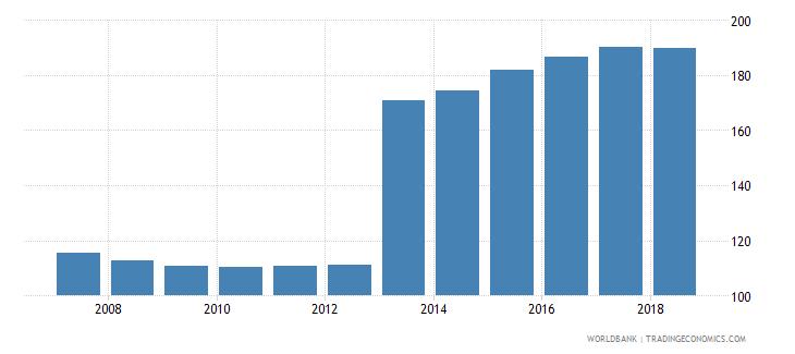 finland gross enrolment ratio upper secondary male percent wb data