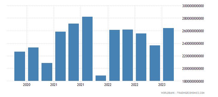 finland gross ext debt pos  all sectors short term all instruments usd wb data