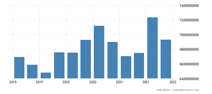 finland gross ext debt pos  di intercom lending all maturities all instruments usd wb data
