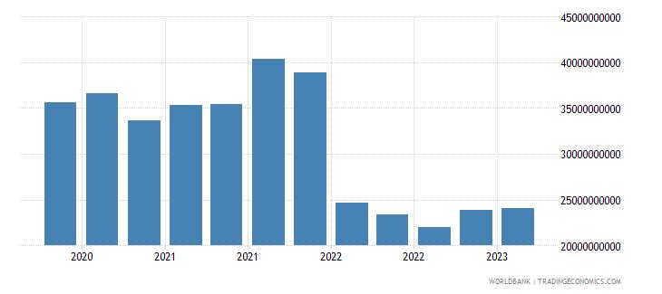 finland gross ext debt pos  di intercom lending all maturities debt liab of di ent to dir investors usd wb data