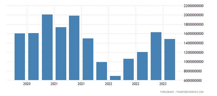 finland gross ext debt pos  general government short term debt securities usd wb data
