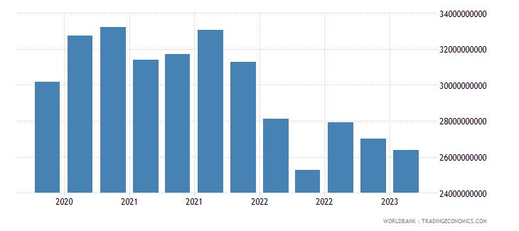 finland gross ext debt pos  other sectors long term loans usd wb data
