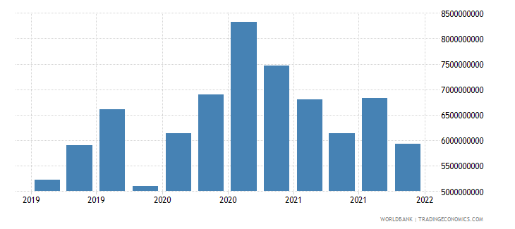 finland gross ext debt pos  other sectors short term loans usd wb data