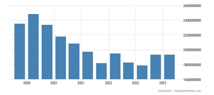 finland gross ext debt pos  other sectors short term other debt liabilities usd wb data