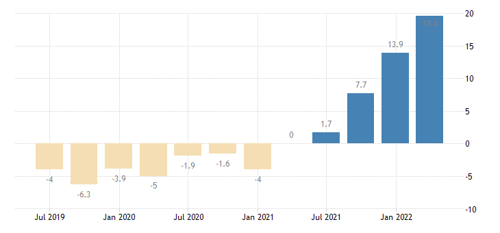 finland gross fixed capital formation dwellings eurostat data