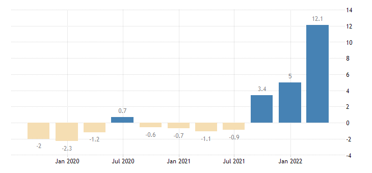 finland gross fixed capital formation total construction eurostat data